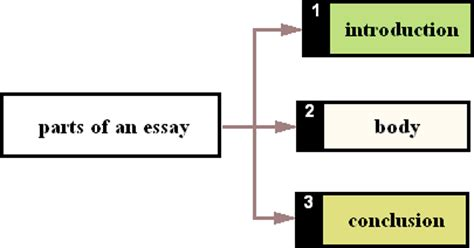 How important is the data analysis part in a Dissertation